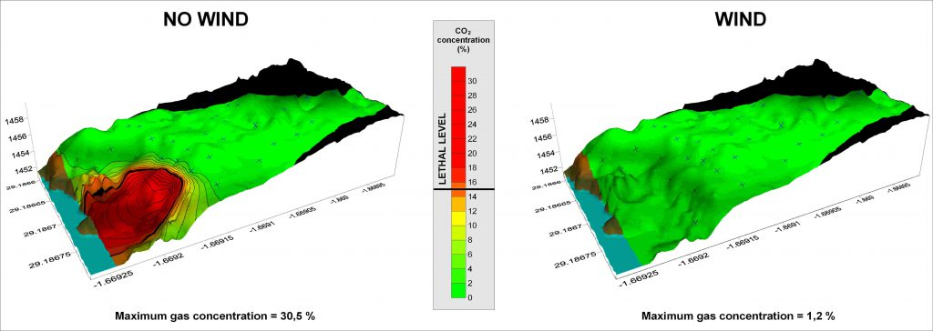Figure 2: Subsurface CO2 concentrations in a mazuku located in Goma, along Lake Kivu. LEFT IMAGE: Gas concentrations in absence of wind. RIGHT IMAGE: Gas concentrations when wind is blowing. These variations can strongly influence gas concentrations, the level of the hazard, and the human perception of danger. (c) B. Smets, RMCA - 2010.