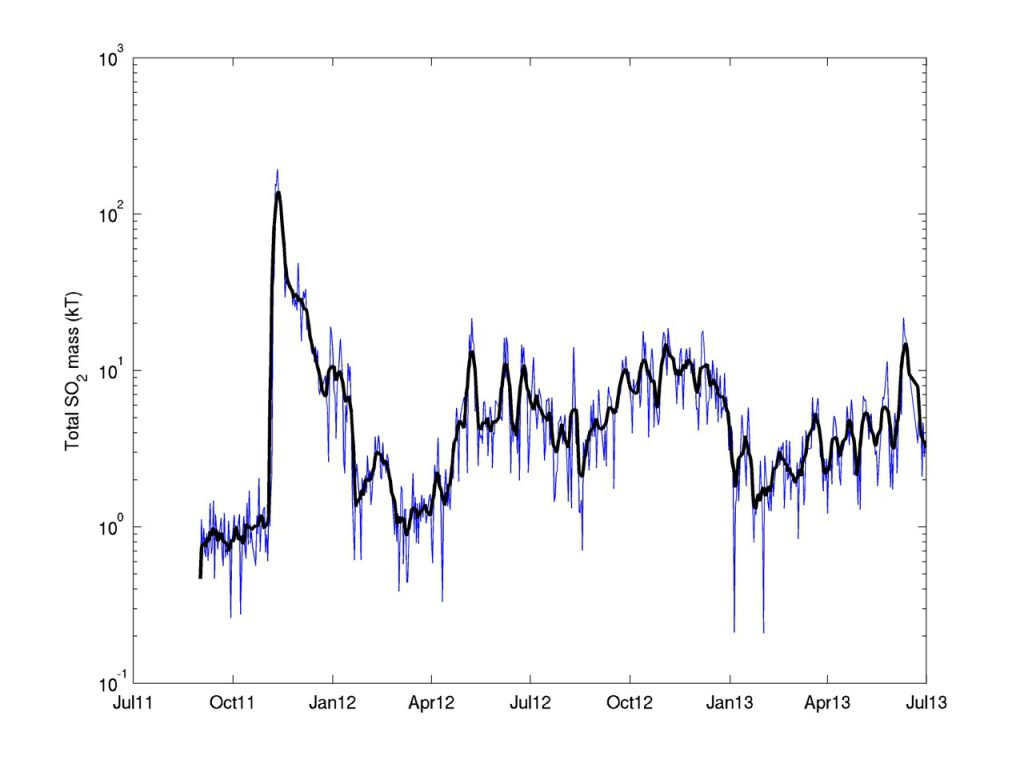 Figure 3: Graph of SO2 emissions in the Virunga measured from September 2011 to July 2013 using OMI measurements (© NASA, 2011-2013). The Y-axis is in logarithmic scale. The main peak corresponds to the 2011-2012 eruption of Nyamulagira. Figure (c) N. Theys, BIRA-IASB.